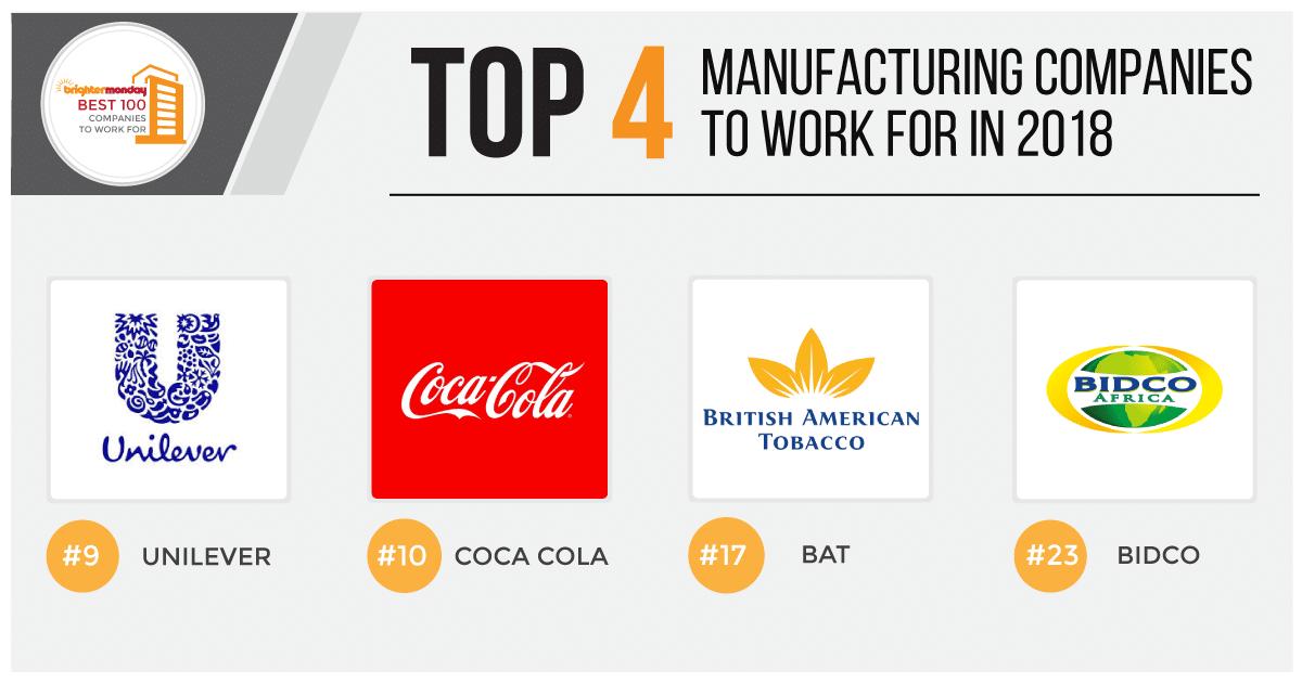 best 4 manufacturing companies in kenya