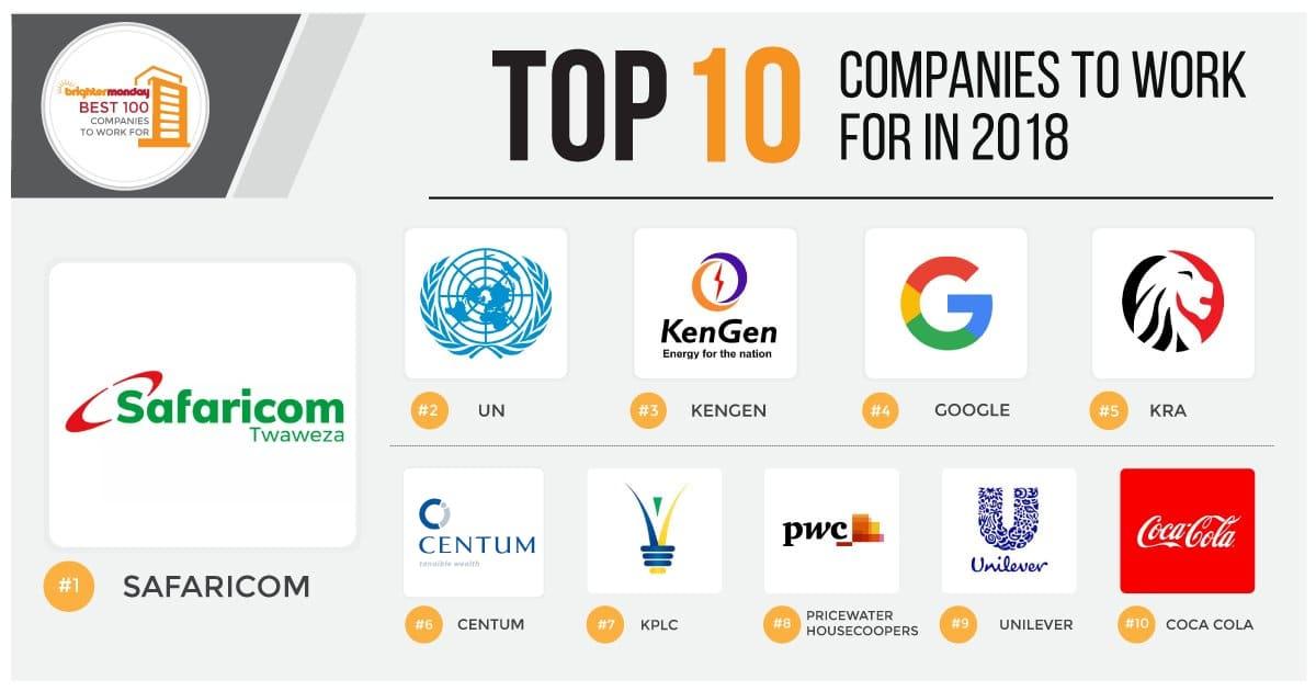 Best 10 of the best 100 companies in kenya